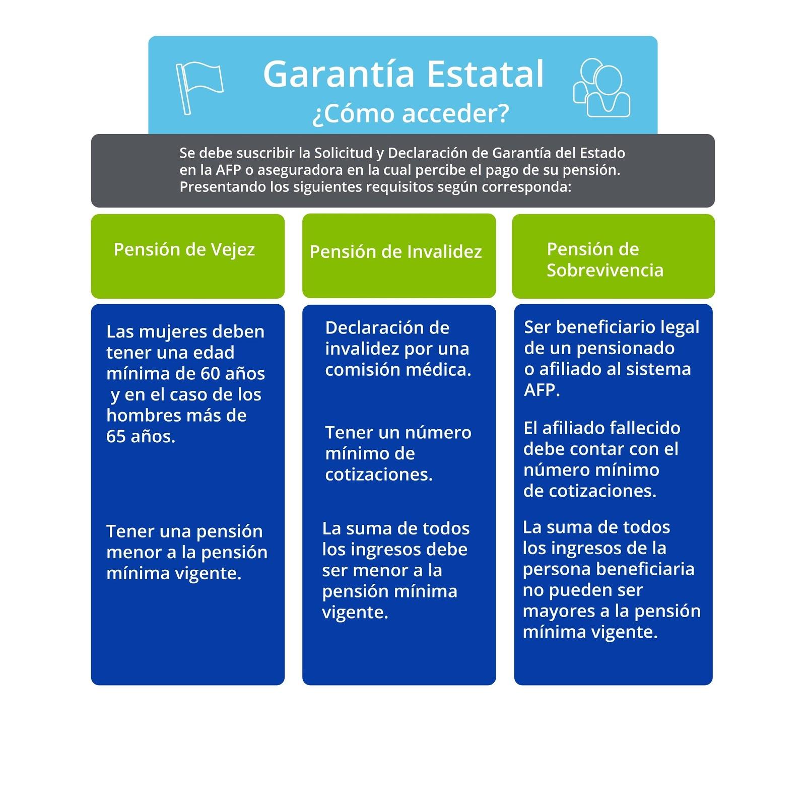 https://confiar.entuidioma.cl/hubfs/Nota_7_-_Garantia_estatal_Correciones_Paty-01-1.jpg